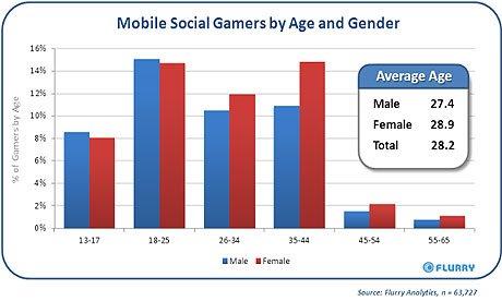 Social Game Charts