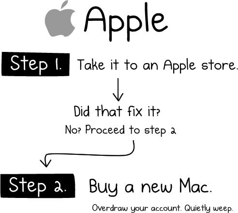 Probleme am Mac