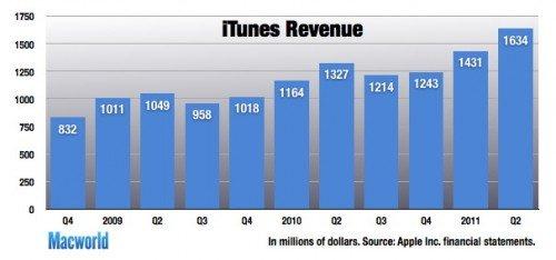 Umsatzzahlen - Apple