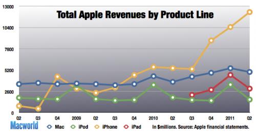 Quartalszahlen Q2 2011 - Apple