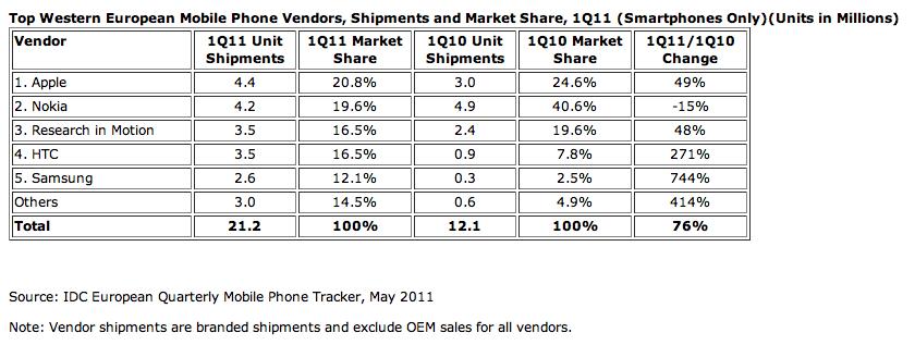 Wachstum der SmartPhones