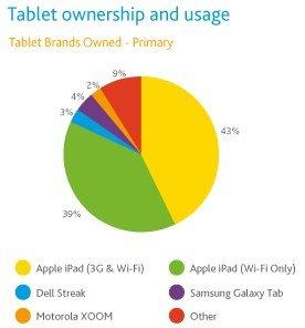 Nielsen Umfrage Tablet Markt USA