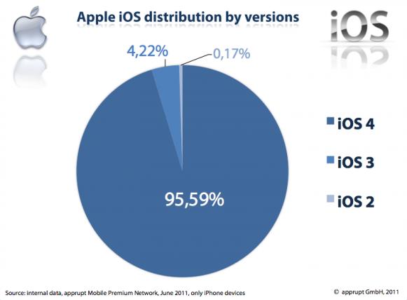 iOS 4 ist auf 95% aller iPhones installiert
