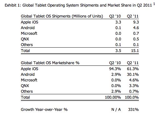 Android Tablets – 30 % Marktanteil im zweiten Quartal 2011