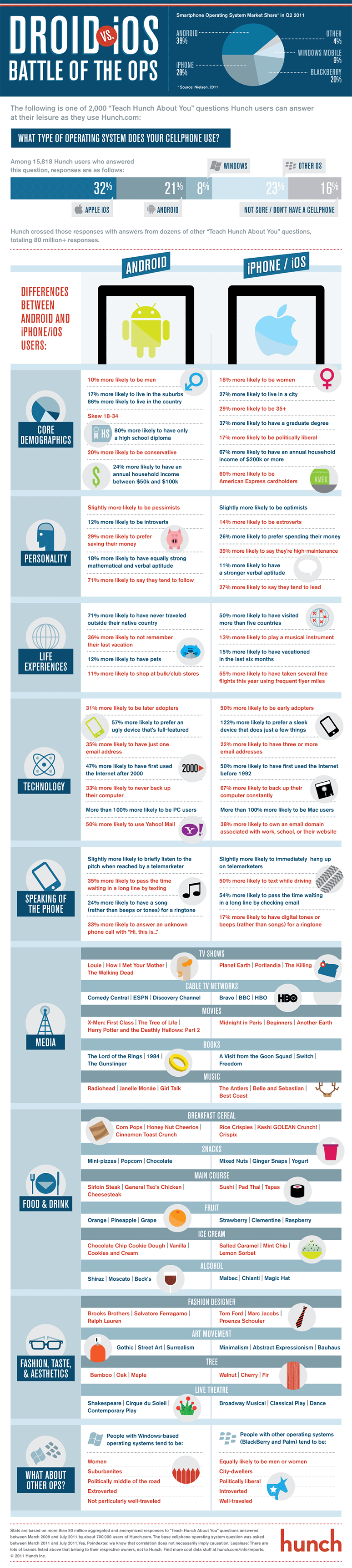 Android vs. iOS Nutzer - Infografik