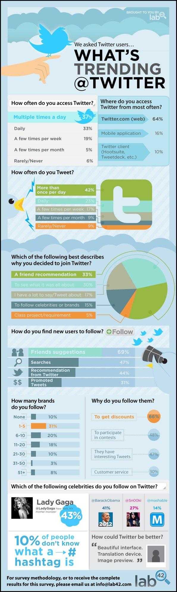 Wie wird Twitter genutzt