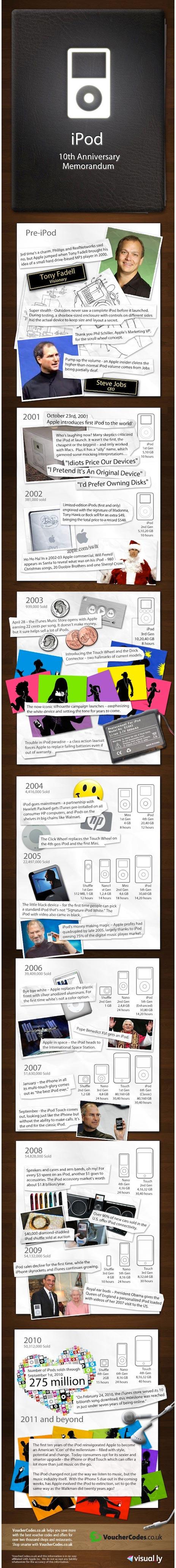 1o Jahre iPod - eine Infografik