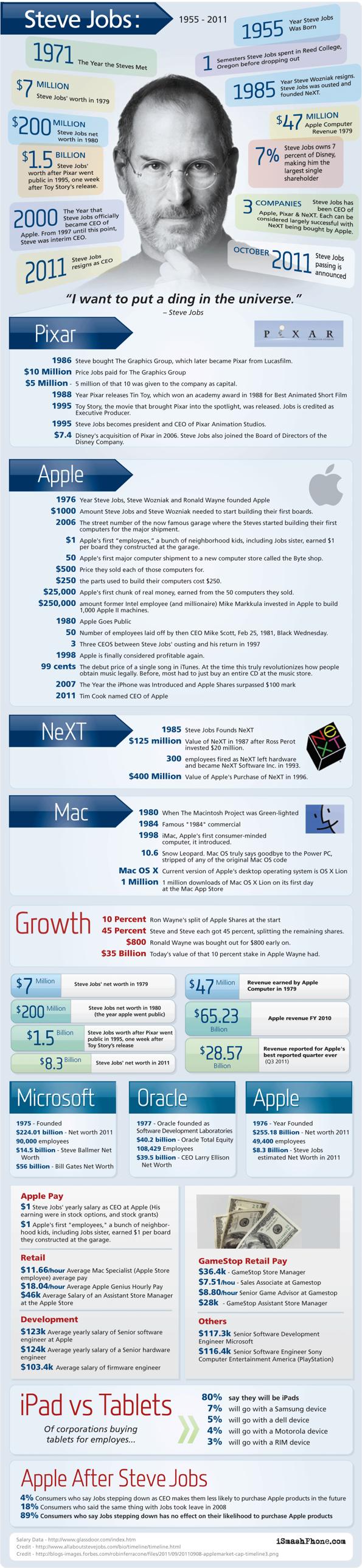 Steve Jobs - eine Infografik über sein wirken