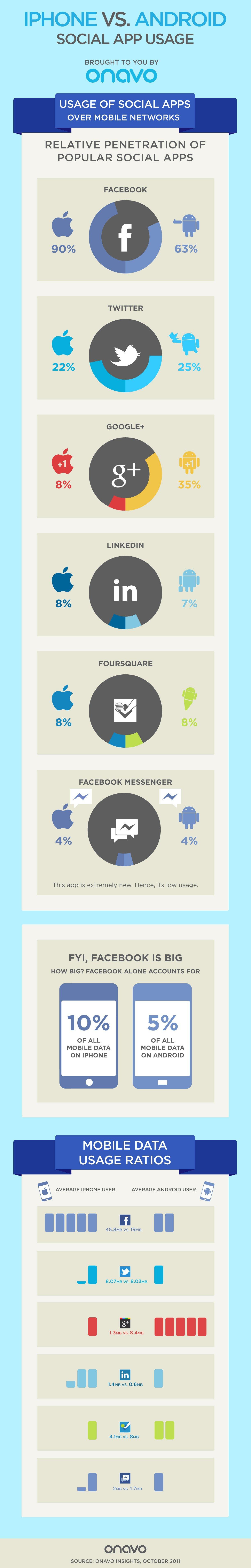 iPhone vs. Android - wie werden die Sozialen Medien genutzt - Infografik