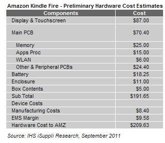 Amazon Kindle und Verlust beim Verkauf