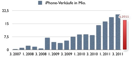 iPhone Verkauf in Millionen