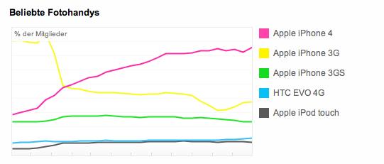 Die beliebteste Kamera - iPhone 4 - Infografik