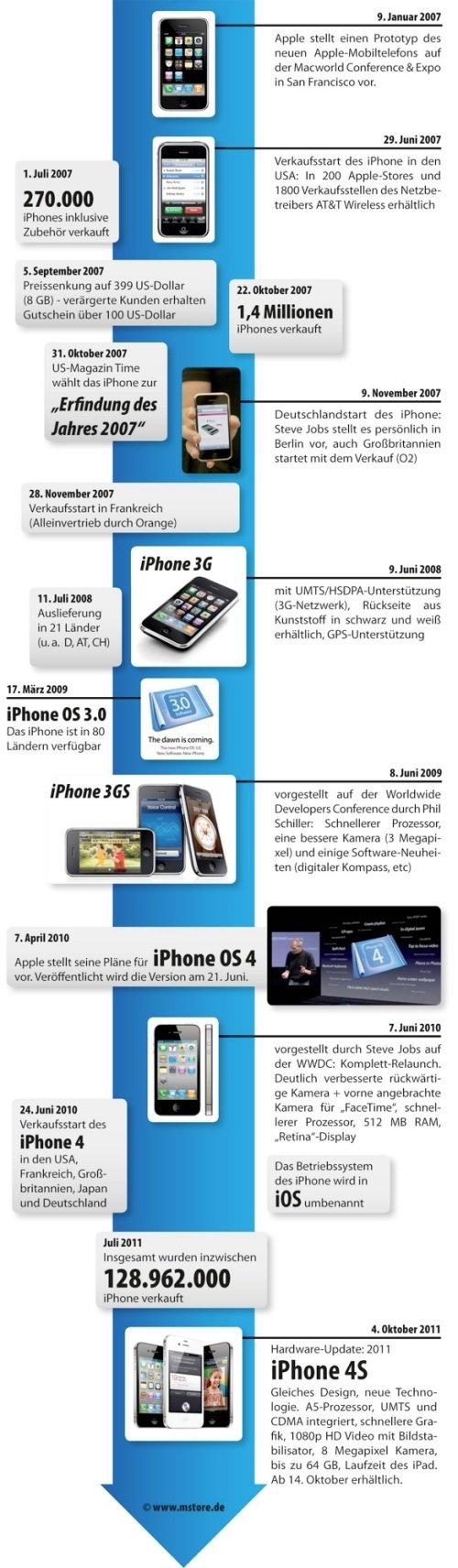 Die Geschichte des iPhones - Infografik