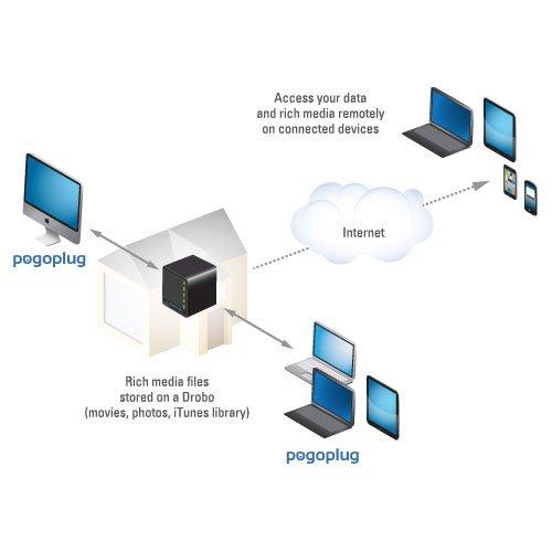 Mit dem Drobo eine «eigene» Cloud - Pogoplug