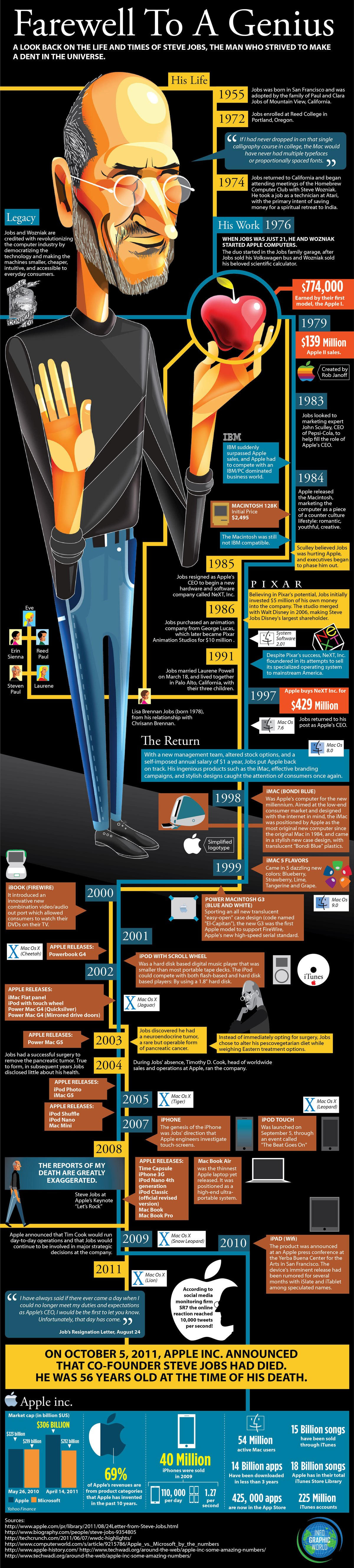 Das Leben eines Genies – Infografik zu Steve Jobs