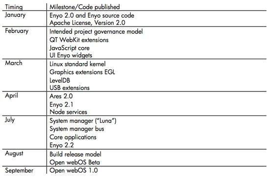 webOS Roadmap