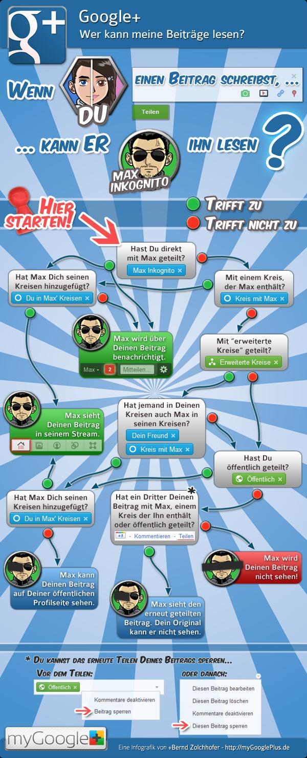 Google+ – Wer was lesen kann – Infografik