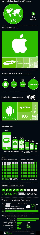 Android vs. iOS - «der Kampf» in einer Infografik