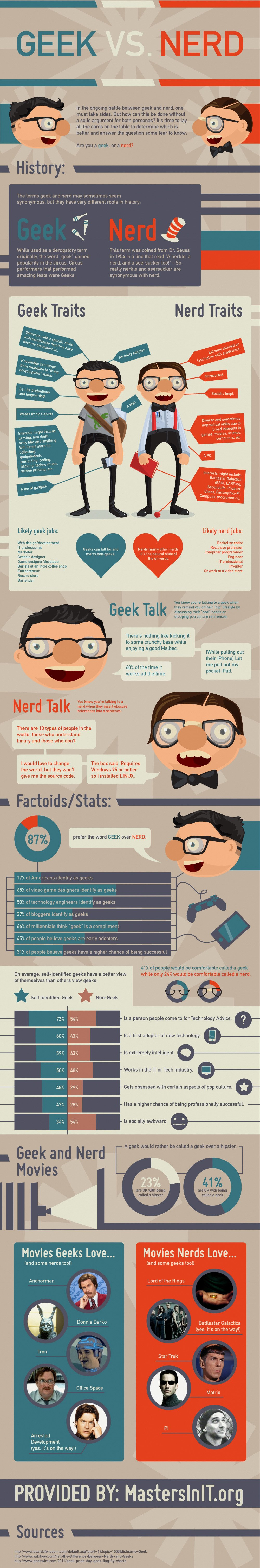Geek vs. Nerds – Infografik