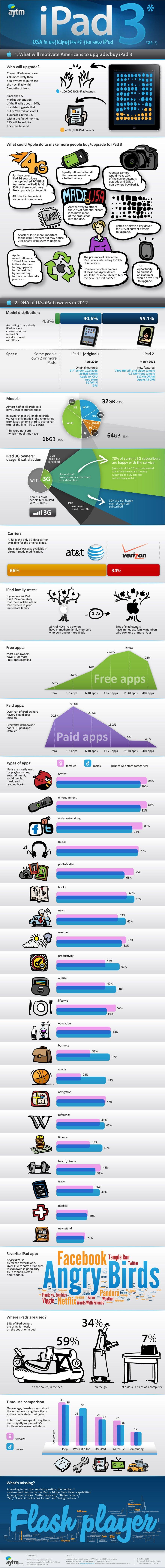 Wer sich ein iPad kaufen wird - Infografik