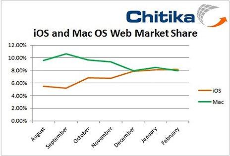 Mehr Netzaktivität von iOS als Mac Nutzern – Statistik