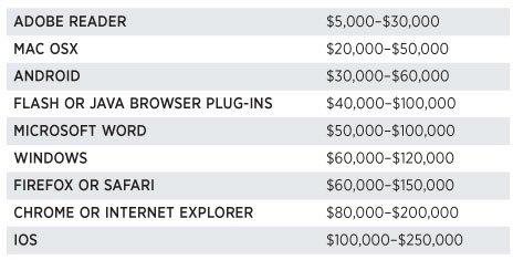 Preise für Bugs in OS und Browser