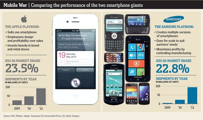 Samsung vs. Apple Infografik