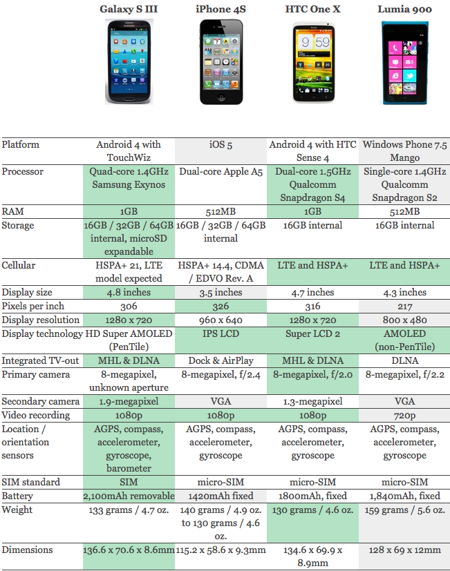 Smartphone Vergleich - Galaxy SIII - iPhone 4S - HTC ONE X und NOKIA Lumia 900
