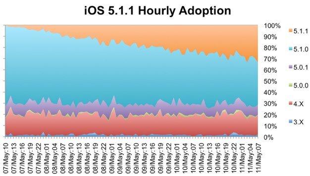 iOS – Nach 4 Tagen schon auf 30% der Geräte? oder wovon Android/Google träumt