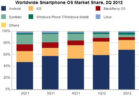 Smartphone Markt Weltweit und Deutschland - Aufteilung
