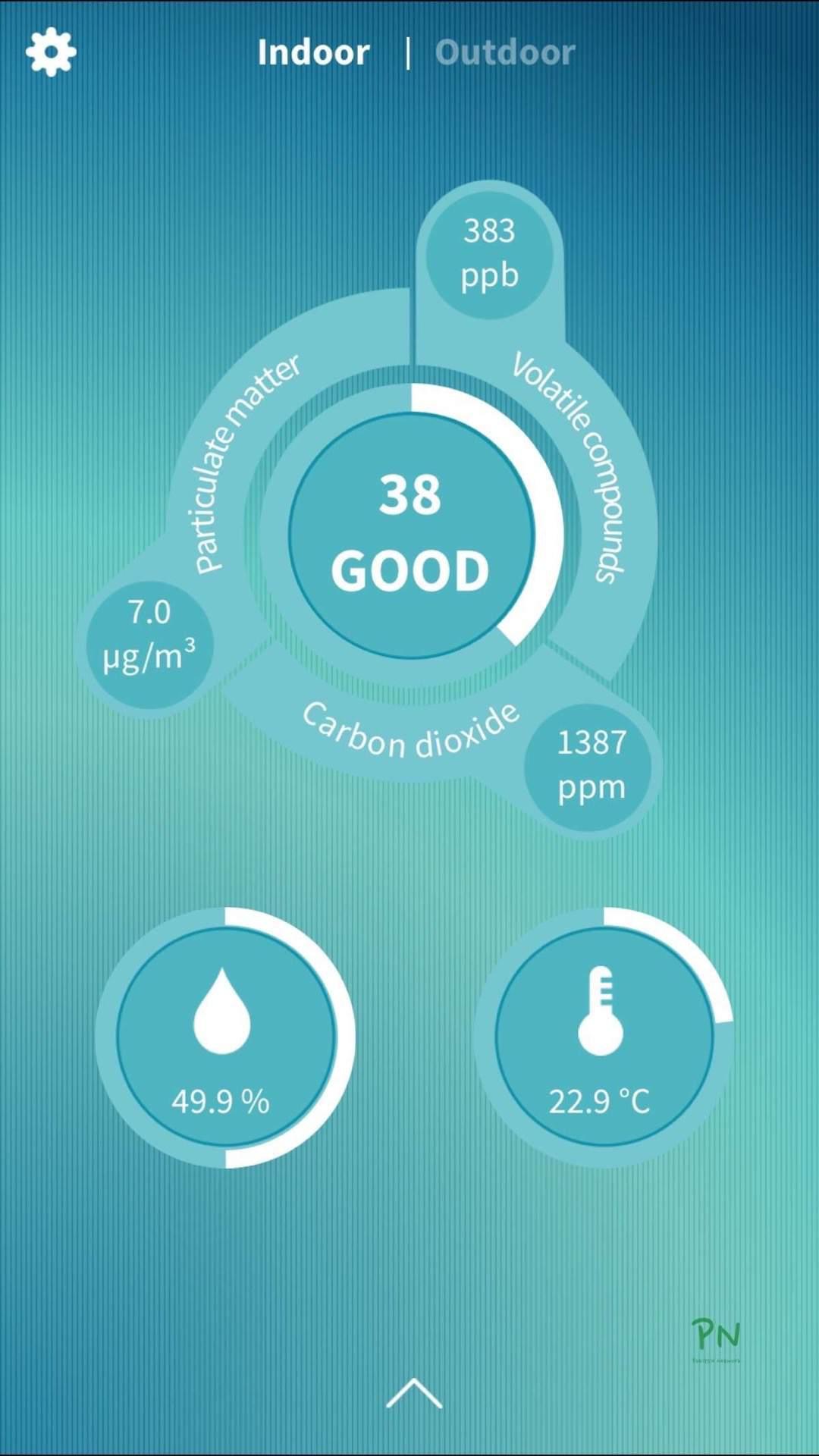 Temperatur und Feuchtigkeit